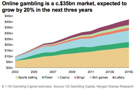 Online Gambling Chart